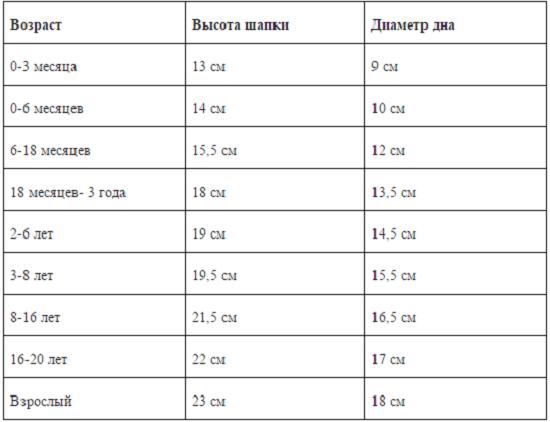 Расчет петель для вязания спицами таблица