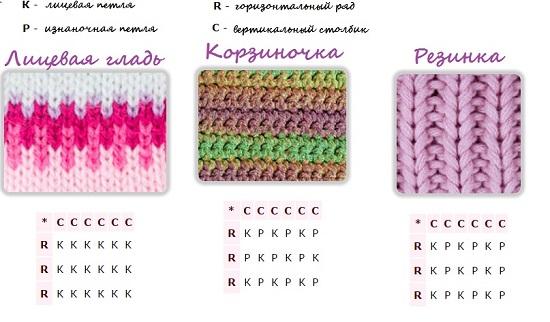 вязание для начинающих спицами, самое простое изделие