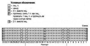 Узор «зигзаг» спицами: схема с описанием